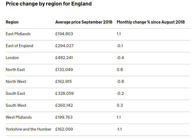 average property price by area table