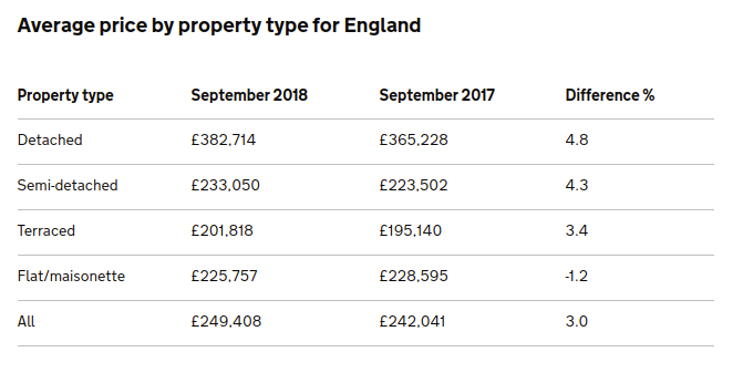 average price by property table