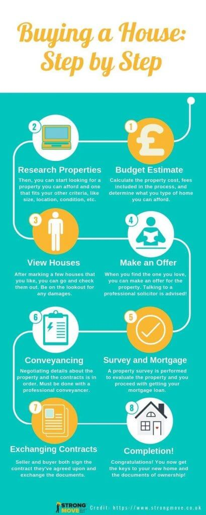 Process of buying a house step by step