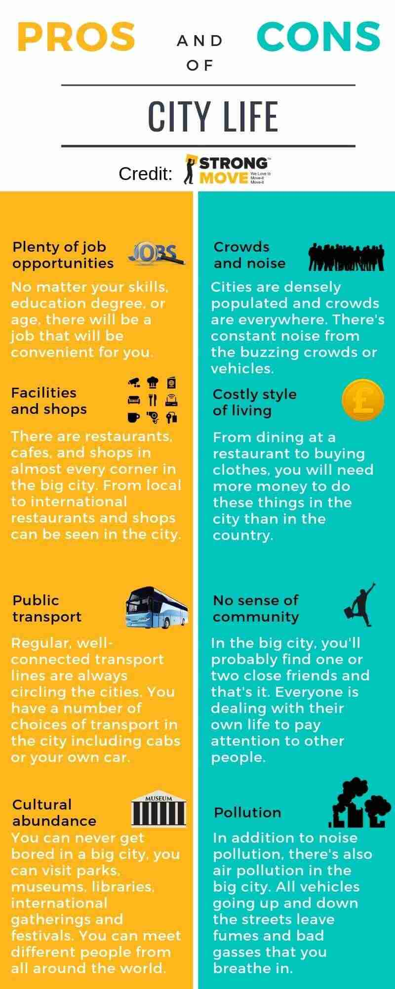 Pros and Cons of City Life Info-graphic